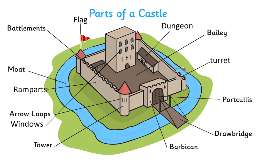 Parts of the castle.png